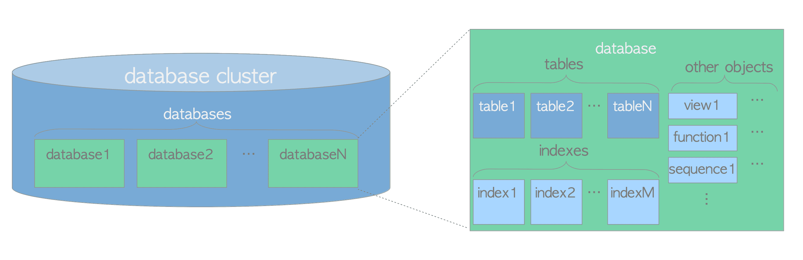 The Internals of PostgreSQL : Chapter 1 Database Cluster, Databases