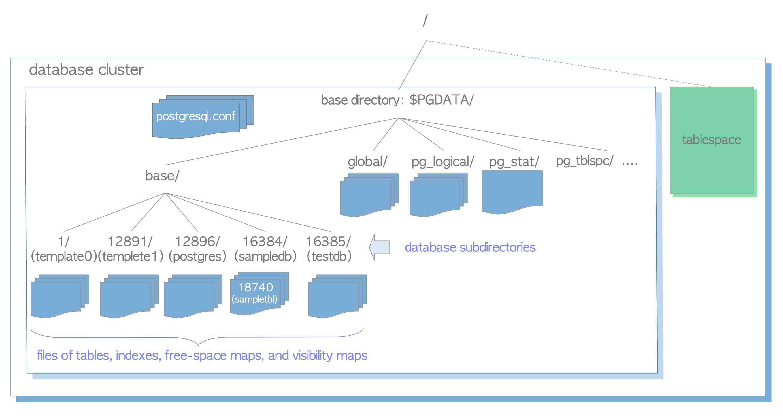 The Internals of PostgreSQL : Chapter 1 Database Cluster