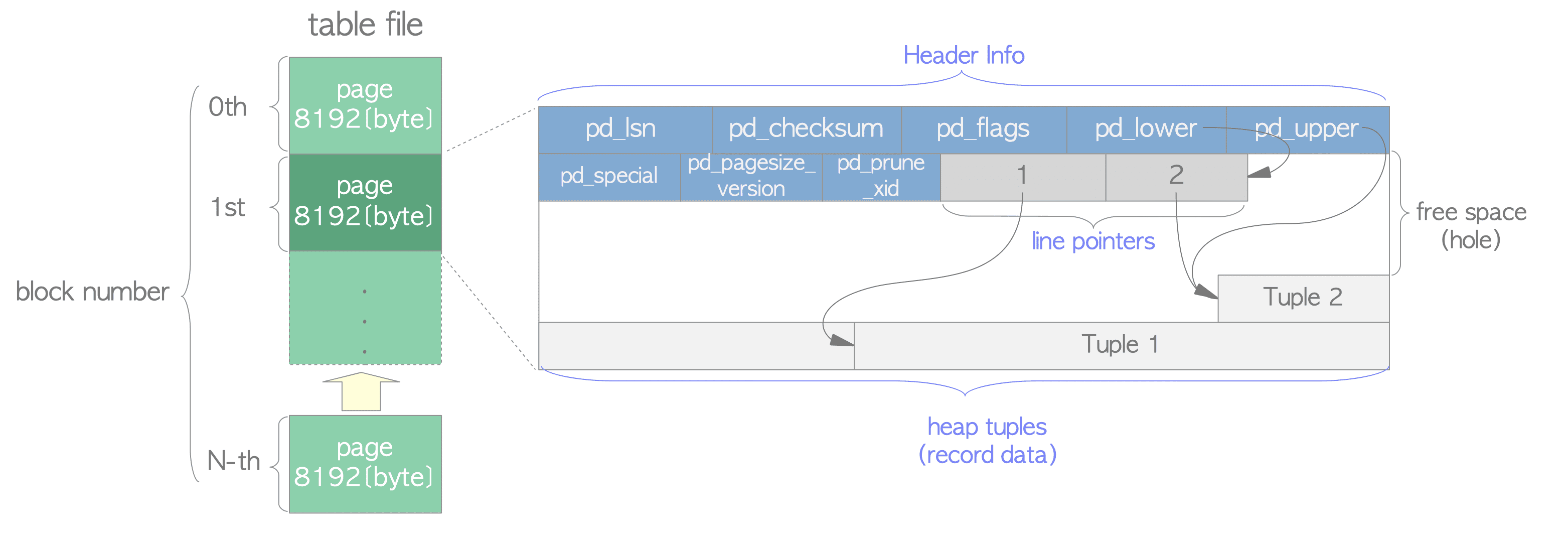 Heap table/Page