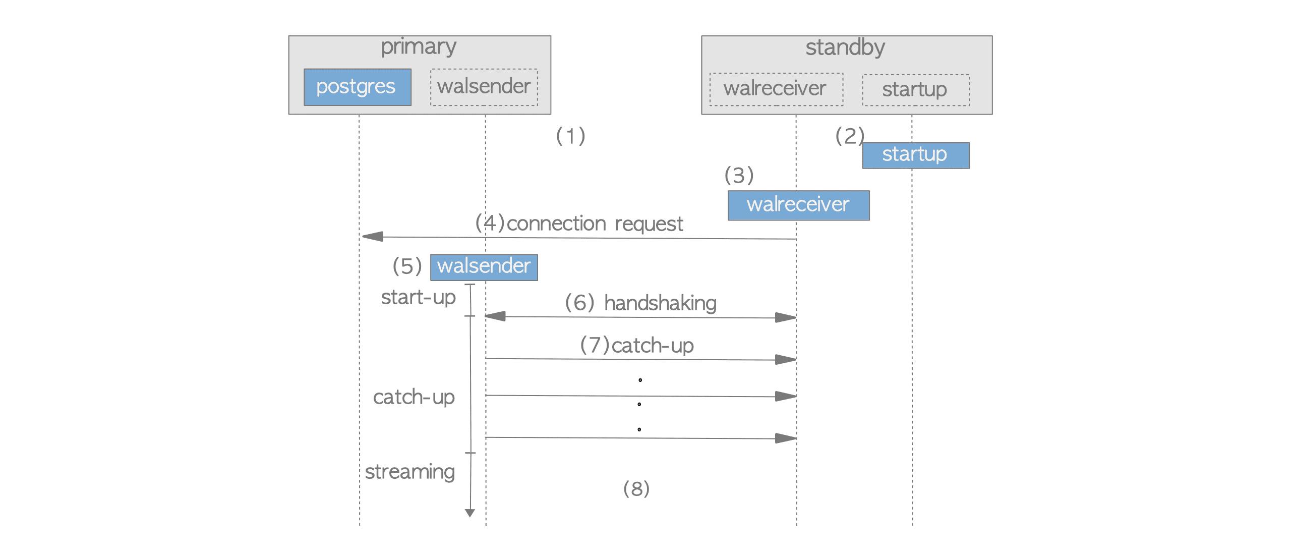 The Internals of PostgreSQL : Chapter 11 Streaming Replication
