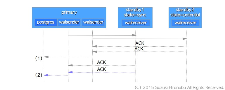 Figure 2: Managing multiple standby servers