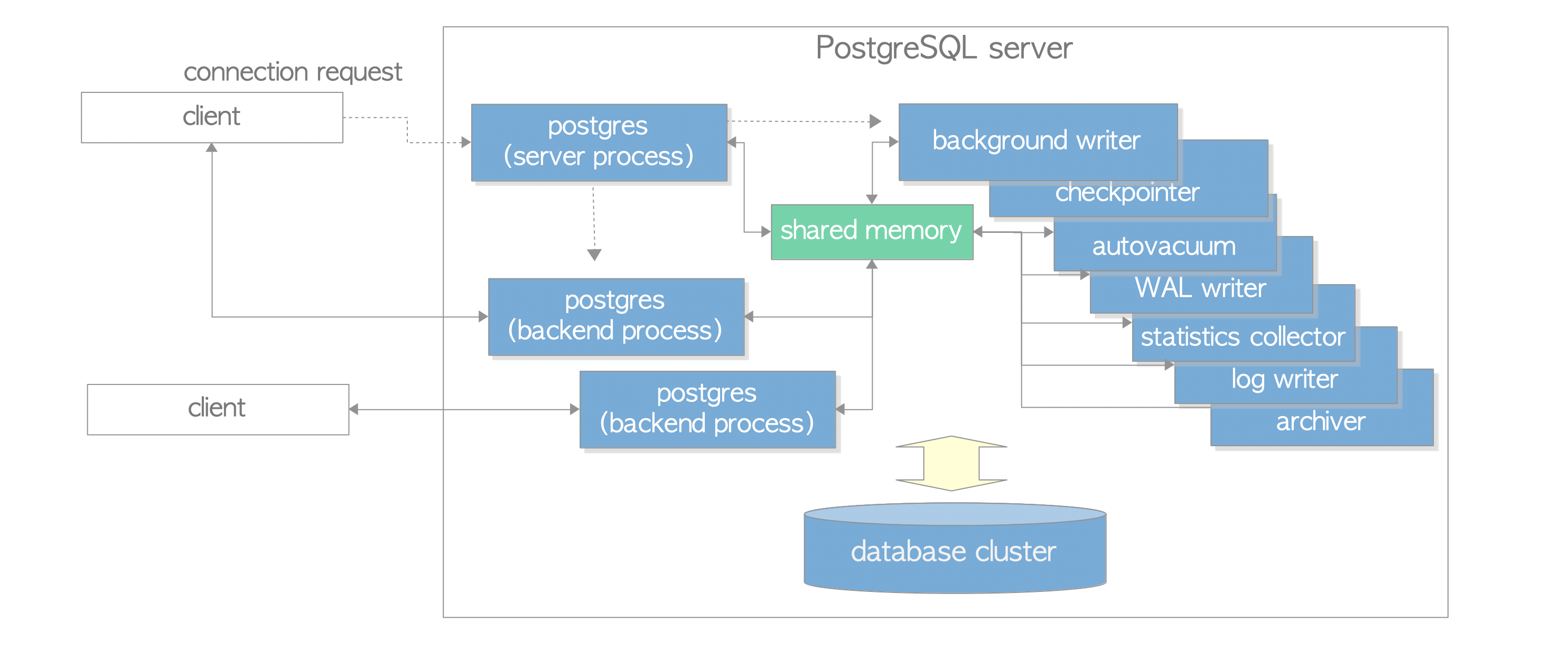 The Internals of PostgreSQL : Chapter 2 Process and Memory