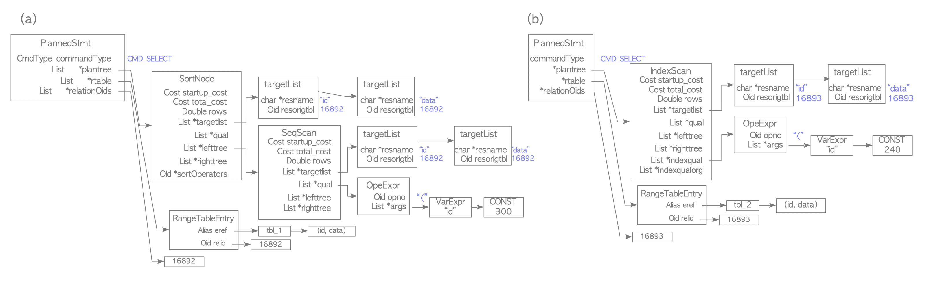 The Internals of PostgreSQL : Chapter 3 Query Processing
