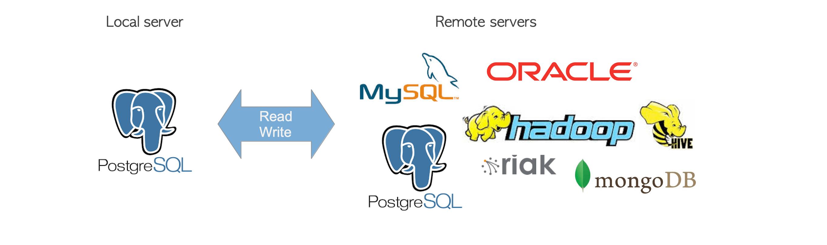 The Internals of PostgreSQL : Chapter 4 Foreign Data