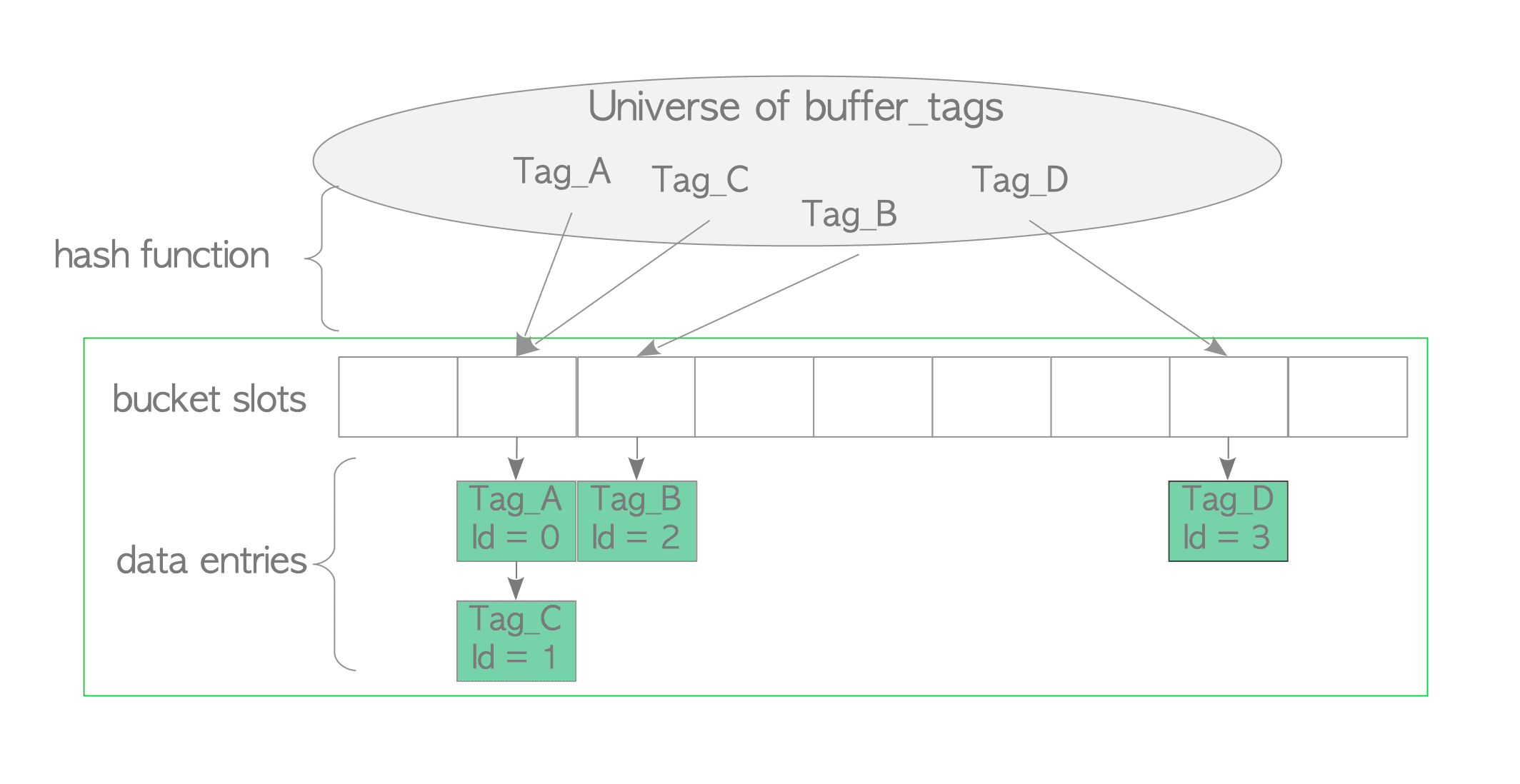 The Internals of PostgreSQL : Chapter 8 Buffer Manager