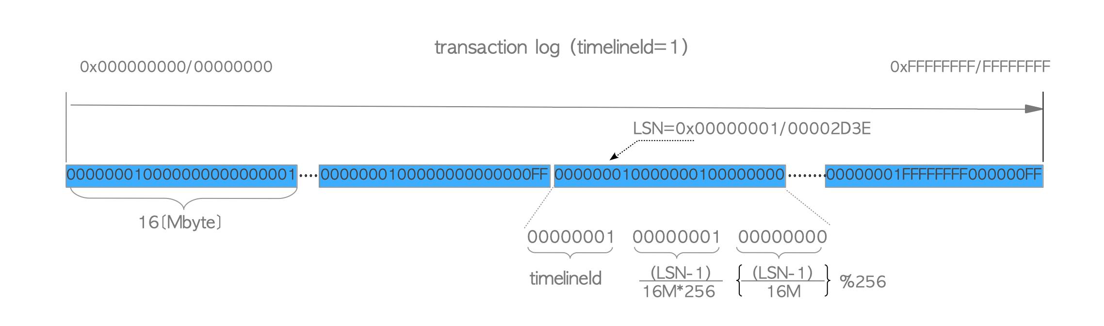 write ahead log implementation