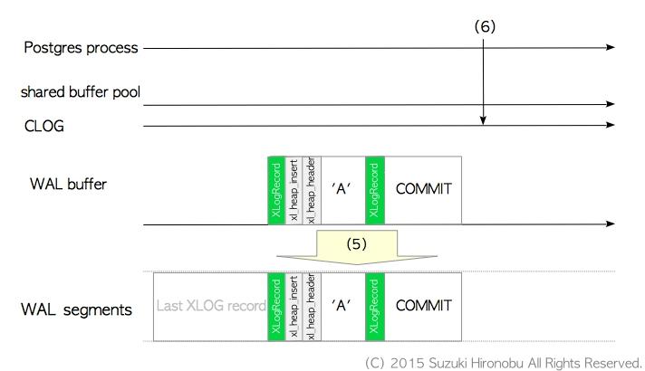 Fsync-in the write ahead log in sync threadless