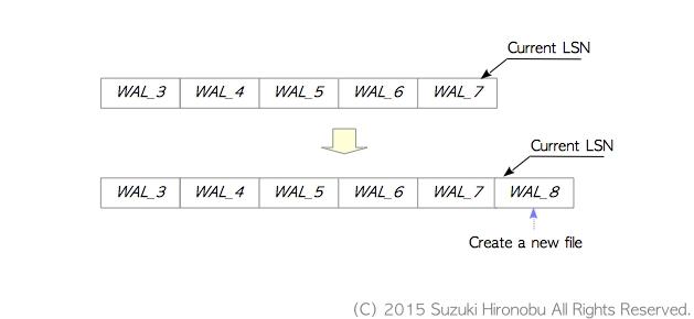 Figure 2: Creating WAL segment file