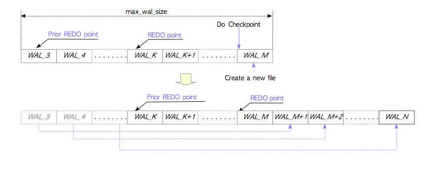 Figure 3: Checkpointing and recycling WAL segment files